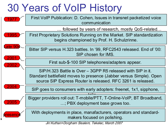 30 years of Voip