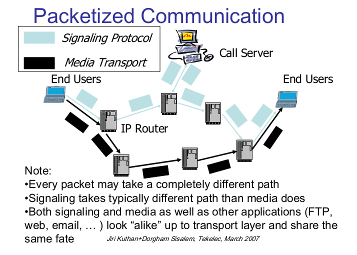 Packetized Communication